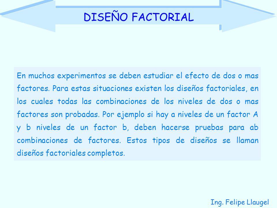 Ing. Felipe Llaugel En muchos experimentos se deben estudiar el efecto de dos o mas factores. Para estas situaciones existen los diseños factoriales,