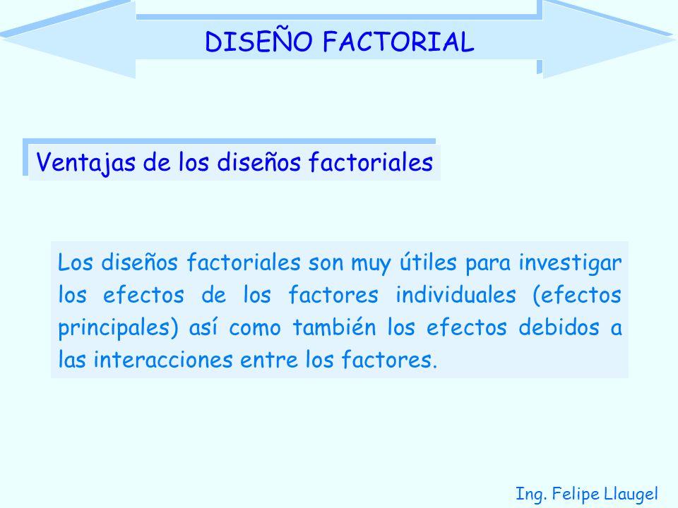 Ing. Felipe Llaugel DISEÑO FACTORIAL Los diseños factoriales son muy útiles para investigar los efectos de los factores individuales (efectos principa