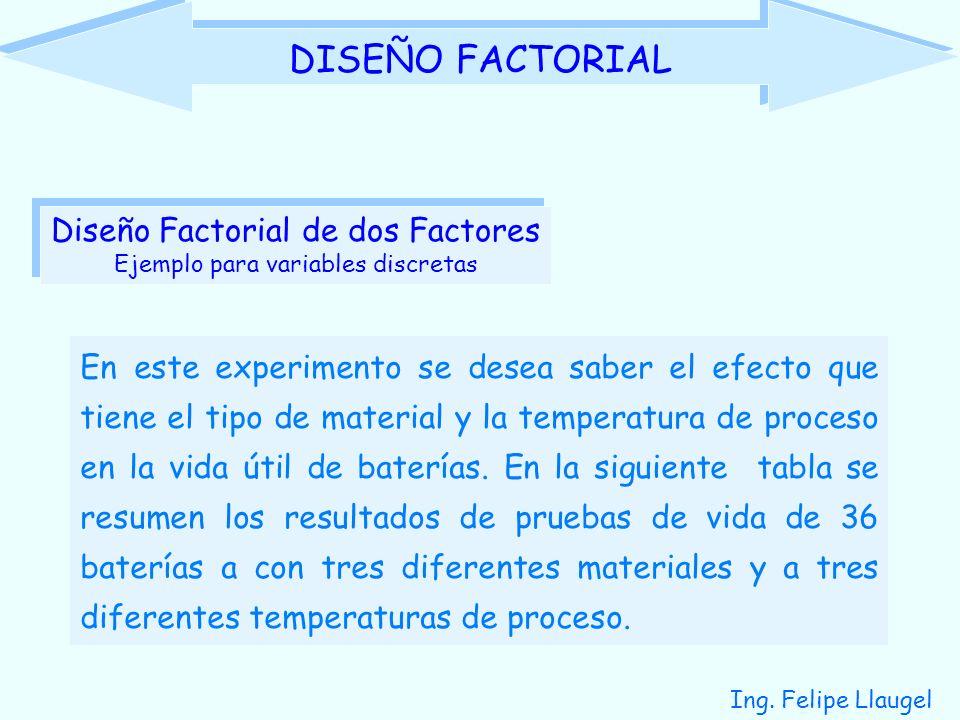 Ing. Felipe Llaugel DISEÑO FACTORIAL En este experimento se desea saber el efecto que tiene el tipo de material y la temperatura de proceso en la vida