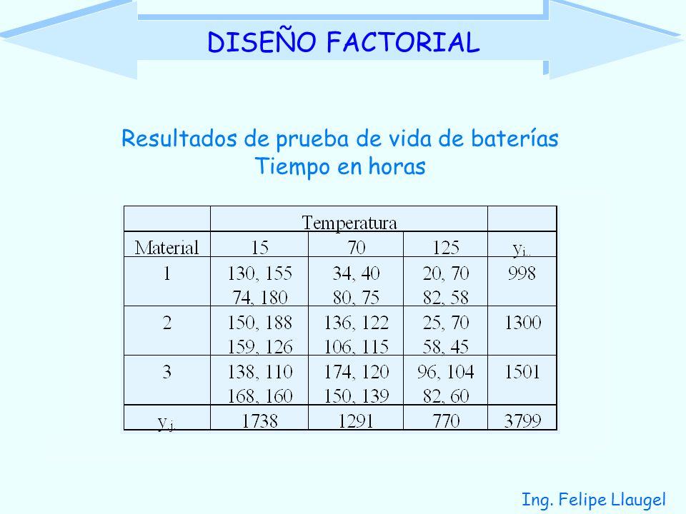 Ing. Felipe Llaugel DISEÑO FACTORIAL Resultados de prueba de vida de baterías Tiempo en horas