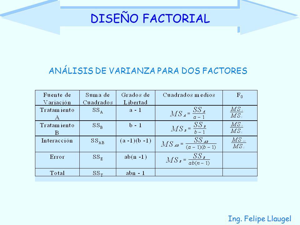Ing. Felipe Llaugel DISEÑO FACTORIAL ANÁLISIS DE VARIANZA PARA DOS FACTORES
