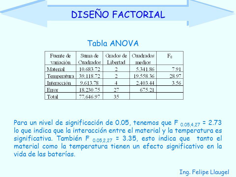 Ing. Felipe Llaugel DISEÑO FACTORIAL Tabla ANOVA Para un nivel de significación de 0.05, tenemos que F 0.05,4,27 = 2.73 lo que indica que la interacci