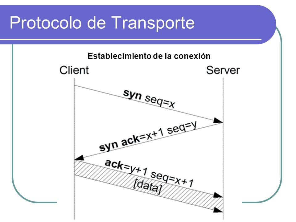 Protocolo de Transporte Establecimiento de la conexión