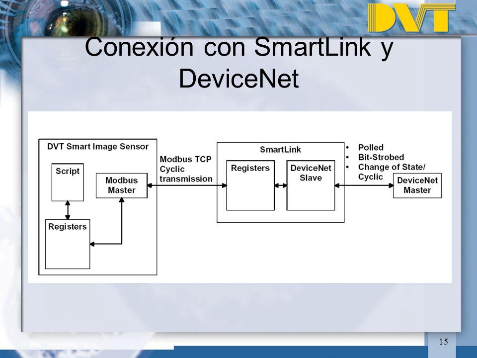15 Conexión con SmartLink y DeviceNet