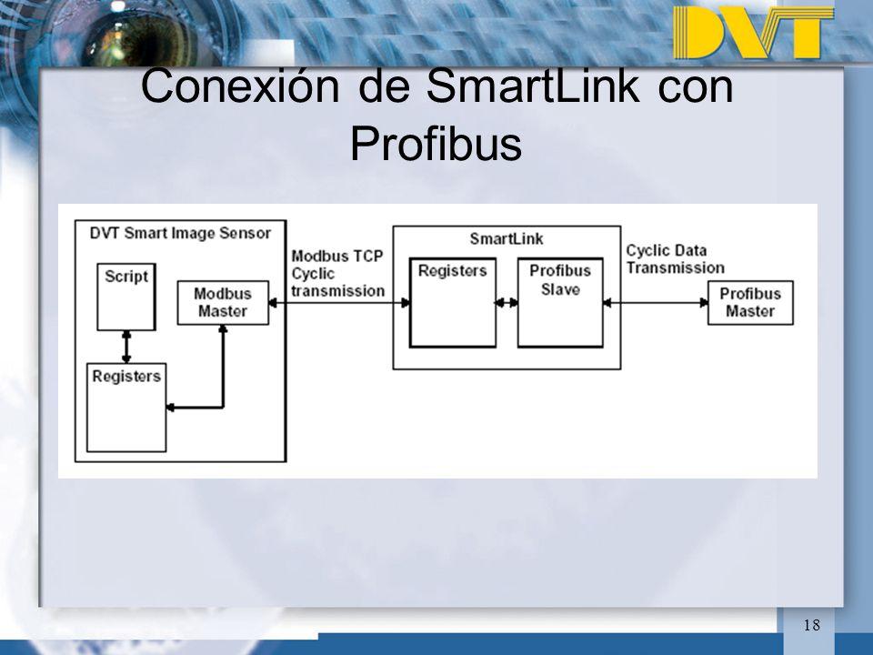18 Conexión de SmartLink con Profibus
