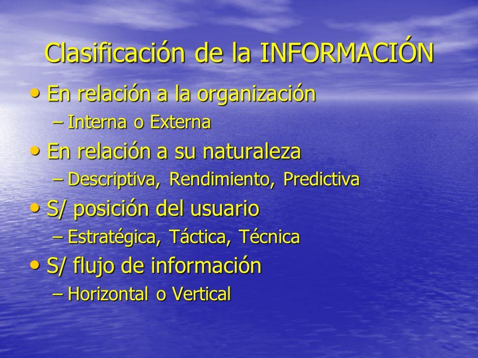 Clasificación de la INFORMACIÓN En relación a la organización En relación a la organización –Interna o Externa En relación a su naturaleza En relación