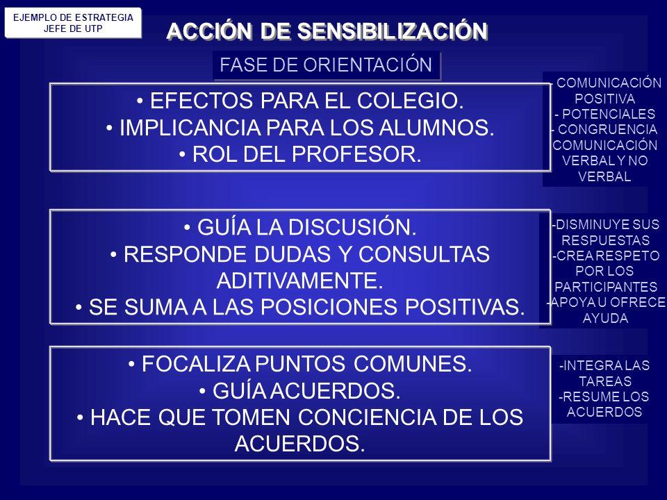 ACCIÓN DE SENSIBILIZACIÓN EJEMPLO DE ESTRATEGIA JEFE DE UTP FASE DE ORIENTACIÓN - COMUNICACIÓN POSITIVA - POTENCIALES - CONGRUENCIA COMUNICACIÓN VERBA
