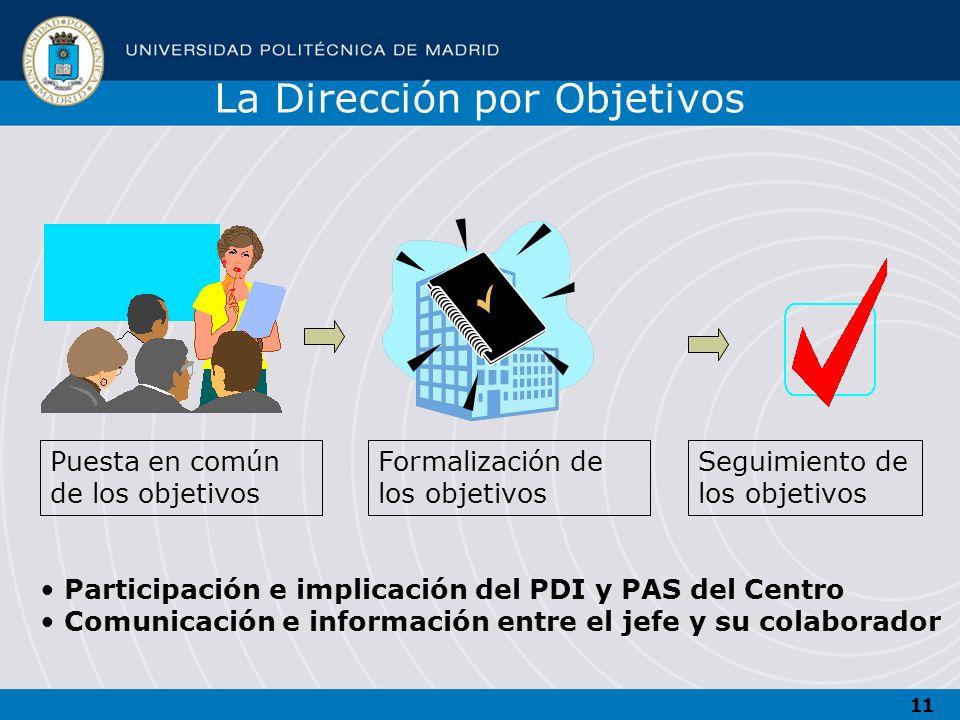 11 Puesta en común de los objetivos Formalización de los objetivos Seguimiento de los objetivos Participación e implicación del PDI y PAS del Centro C