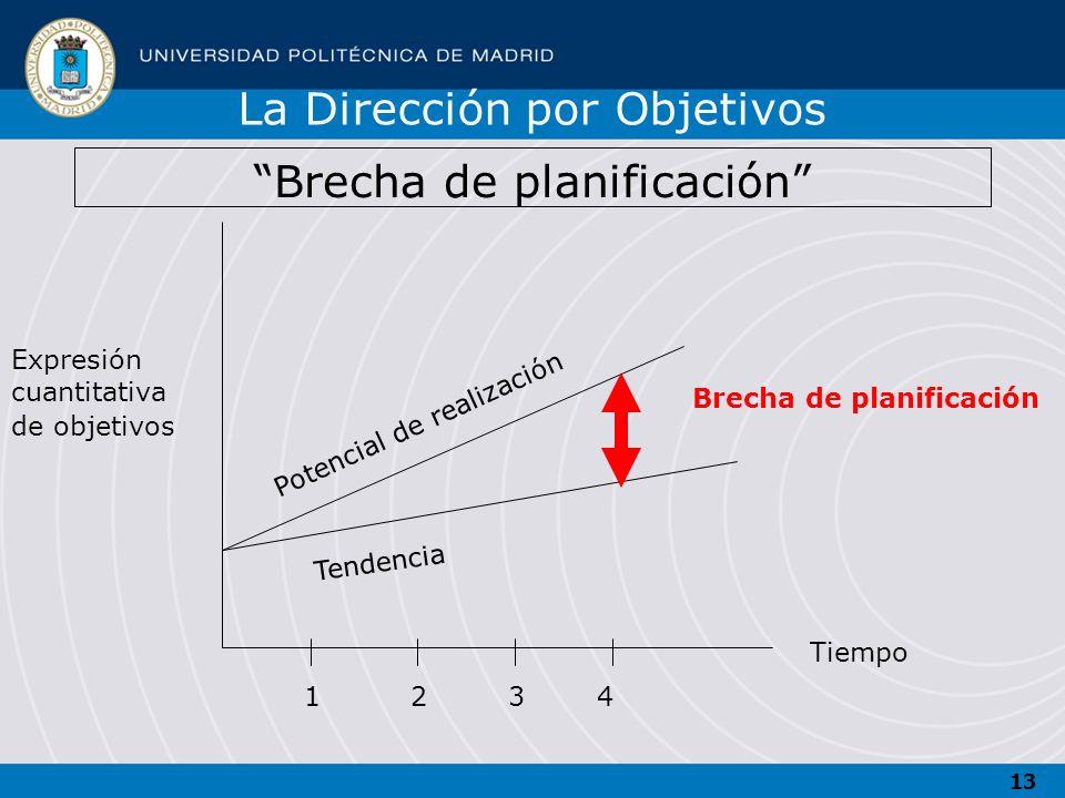 13 Brecha de planificación Expresión cuantitativa de objetivos Tiempo 1234 Potencial de realización Tendencia La Dirección por Objetivos Brecha de pla