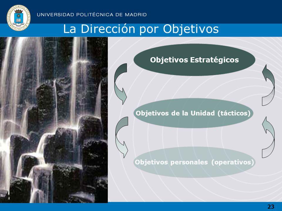 23 Objetivos Estratégicos Objetivos de la Unidad (tácticos) Objetivos personales (operativos) La Dirección por Objetivos