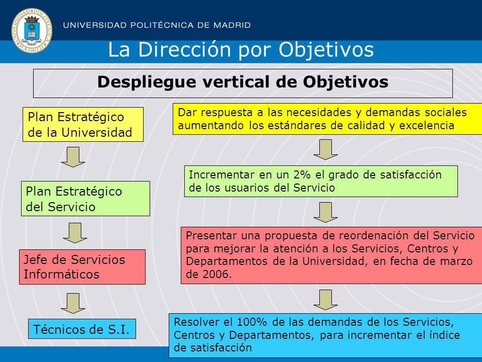 24 Plan Estratégico de la Universidad Incrementar en un 2% el grado de satisfacción de los usuarios del Servicio Plan Estratégico del Servicio Present