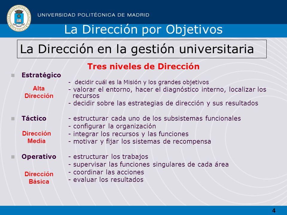 4 La Dirección en la gestión universitaria Tres niveles de Dirección Estratégico - decidir cuál es la Misión y los grandes objetivos - valorar el ento
