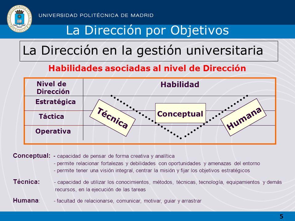 5 Habilidades asociadas al nivel de Dirección Nivel de Dirección Habilidad Estratégica Operativa Táctica Técnica Humana Conceptual La Dirección en la
