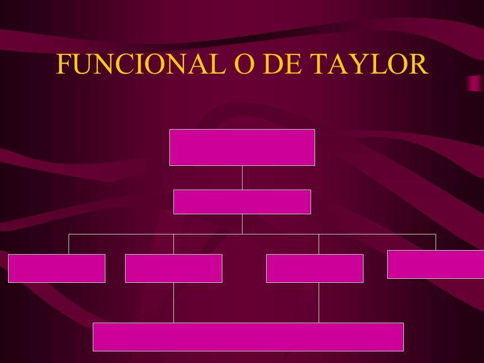 PROFESOR JUAN RIVAS COSIO FUNCIONAL O DE TAYLOR