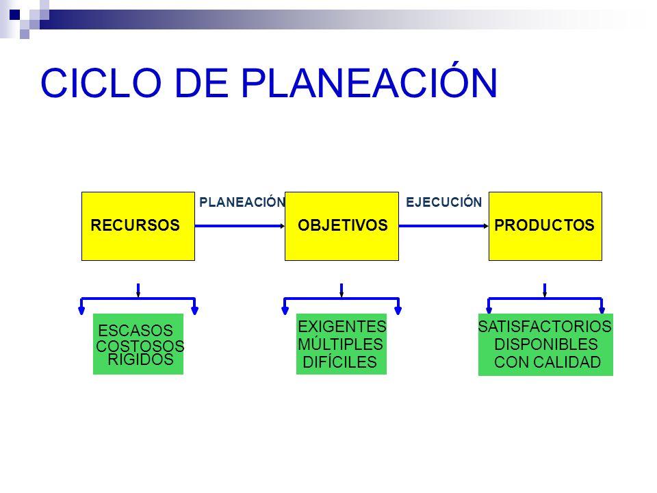 CICLO DE PLANEACIÓN RECURSOSOBJETIVOSPRODUCTOS PLANEACIÓNEJECUCIÓN ESCASOS COSTOSOS RIGIDOS EXIGENTES MÚLTIPLES DIFÍCILES SATISFACTORIOS DISPONIBLES C
