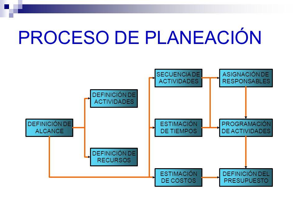 PROCESO DE PLANEACIÓN DEFINICIÓN DE ALCANCE DEFINICIÓN DE ACTIVIDADES DEFINICIÓN DE RECURSOS ESTIMACIÓN DE TIEMPOS SECUENCIA DE ACTIVIDADES ESTIMACIÓN