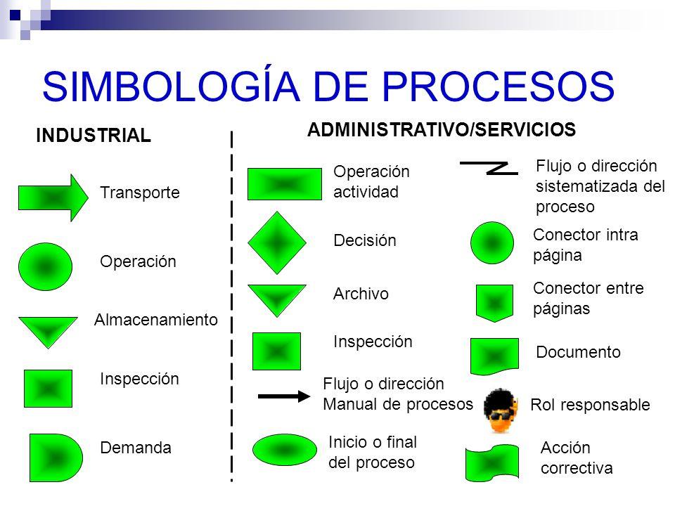 SIMBOLOGÍA DE PROCESOS INDUSTRIAL Transporte Operación Almacenamiento Inspección Demanda ADMINISTRATIVO/SERVICIOS Operación actividad Decisión Archivo