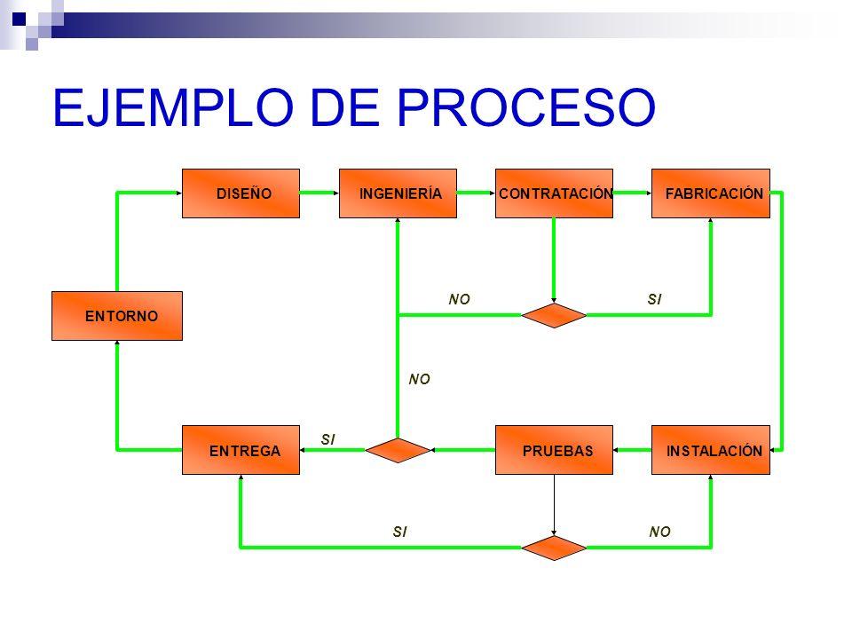 RELACIÓN DE PRODUCTIVIDAD RECURSOSPROCESOSPRODUCTOSCLIENTE PRODUCTIVIDA D EFICACIA EFICIENCIAEFECTIVIDAD EFICIENCIA: Es el rendimiento obtenido al racionalizar los procesos y optimizar los recursos.