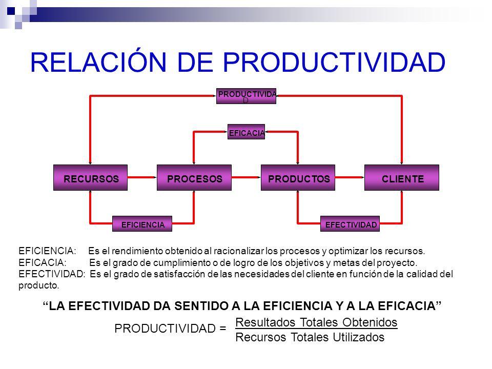 RELACIÓN DE PRODUCTIVIDAD RECURSOSPROCESOSPRODUCTOSCLIENTE PRODUCTIVIDA D EFICACIA EFICIENCIAEFECTIVIDAD EFICIENCIA: Es el rendimiento obtenido al rac