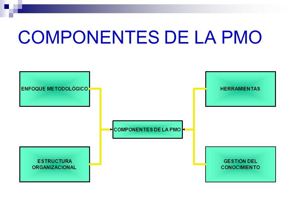COMPONENTES DE LA PMO ENFOQUE METODOLÓGICO ESTRUCTURA ORGANIZACIONAL HERRAMIENTAS GESTIÓN DEL CONOCIMIENTO COMPONENTES DE LA PMO