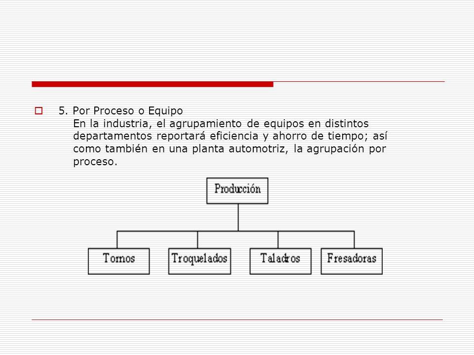 5. Por Proceso o Equipo En la industria, el agrupamiento de equipos en distintos departamentos reportará eficiencia y ahorro de tiempo; así como tambi