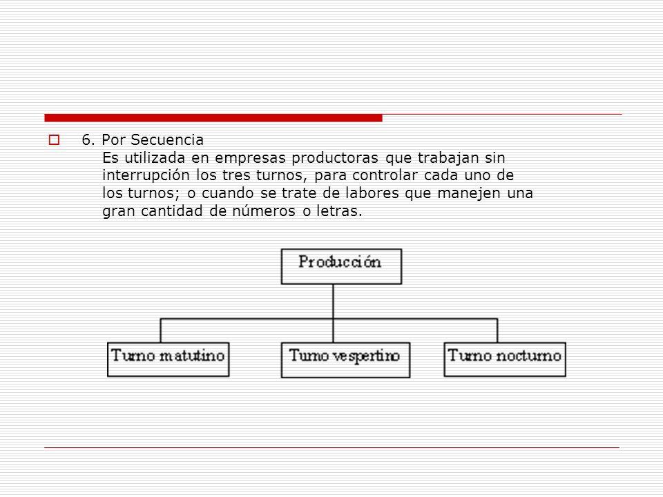 6. Por Secuencia Es utilizada en empresas productoras que trabajan sin interrupción los tres turnos, para controlar cada uno de los turnos; o cuando s