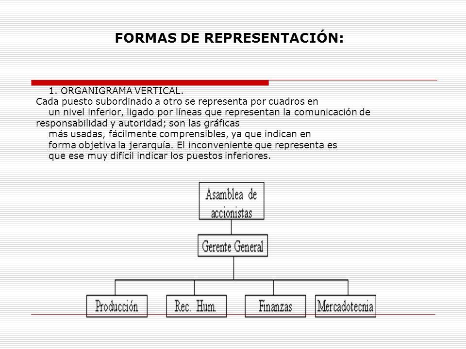 1. ORGANIGRAMA VERTICAL. Cada puesto subordinado a otro se representa por cuadros en un nivel inferior, ligado por líneas que representan la comunicac