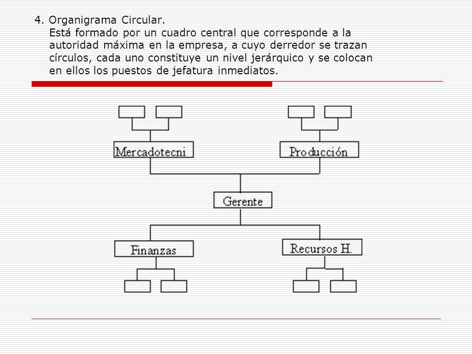 4. Organigrama Circular. Está formado por un cuadro central que corresponde a la autoridad máxima en la empresa, a cuyo derredor se trazan círculos, c