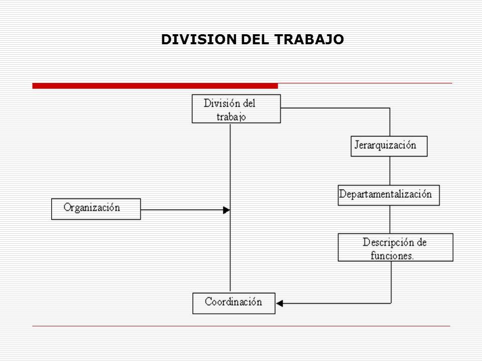 Coordinación: Es la sincronización de los recursos y de los esfuerzos de un grupo social, con el fin de lograr oportunidad, unidad, armonía y rapidez, en el desarrollo y la consecución de los objetivos.