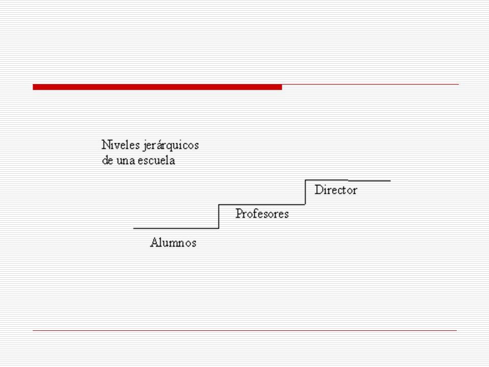 2.Organigrama Horizontal.