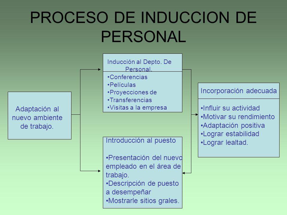 PROCESO DE INDUCCION DE PERSONAL Inducción al Depto. De Personal. Conferencias Películas Proyecciones de Transferencias Visitas a la empresa Adaptació