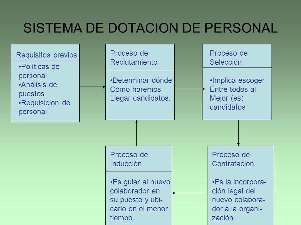SISTEMA DE DOTACION DE PERSONAL Requisitos previos Políticas de personal Análisis de puestos Requisición de personal Proceso de Reclutamiento Determin