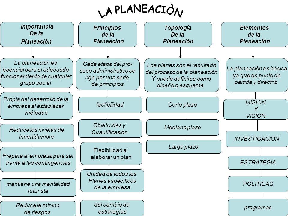 Importancia De la Planeación Principios de la Planeaciòn Topología De la Planeaciòn Elementos de la Planeaciòn Propia del desarrollo de la empresa al