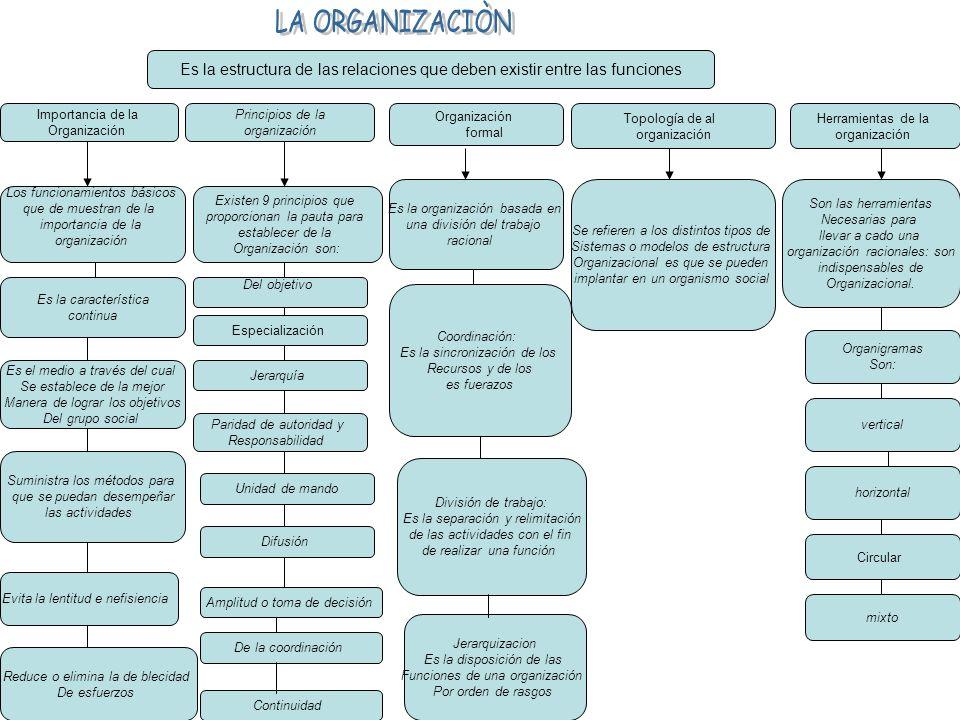 Organización formal Importancia de la Organización Topología de al organización Herramientas de la organización Es la estructura de las relaciones que