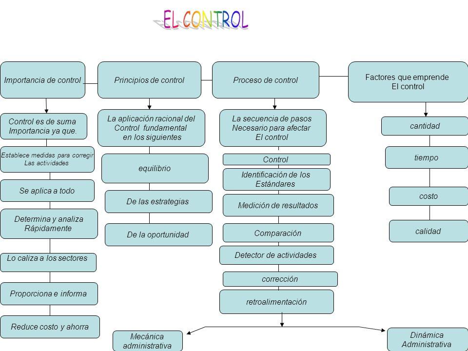 Importancia de control Principios de controlProceso de control Control es de suma Importancia ya que. Factores que emprende El control Dinámica Admini