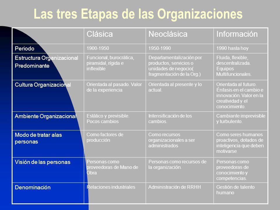Las tres Etapas de las Organizaciones ClásicaNeoclásicaInformación Periodo 1900-19501950-19901990 hasta hoy Estructura Organizacional Predominante Fun