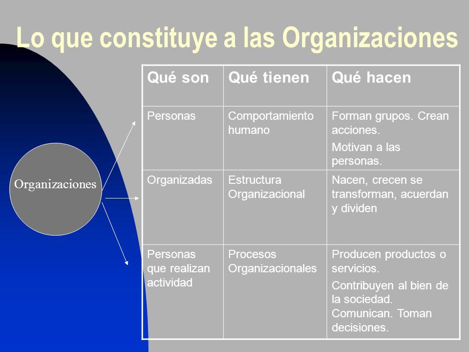 Lo que constituye a las Organizaciones Qué sonQué tienenQué hacen PersonasComportamiento humano Forman grupos. Crean acciones. Motivan a las personas.