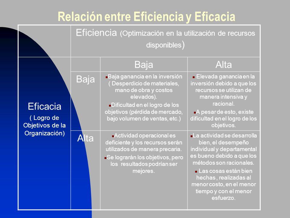 Relación entre Eficiencia y Eficacia Eficiencia (Optimización en la utilización de recursos disponibles ) Eficacia ( Logro de Objetivos de la Organiza