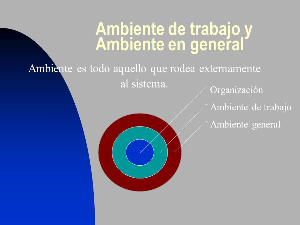 Ambiente de trabajo y Ambiente en general Organización Ambiente de trabajo Ambiente general Ambiente es todo aquello que rodea externamente al sistema