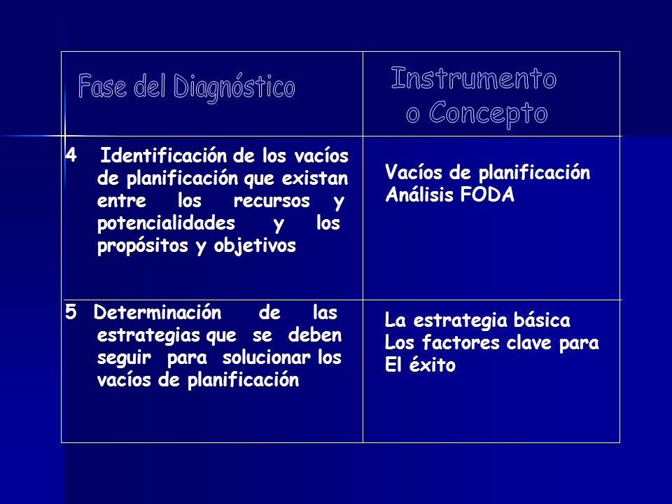 4 Identificación de los vacíos de planificación que existan entre los recursos y potencialidades y los propósitos y objetivos 5 Determinación de las e