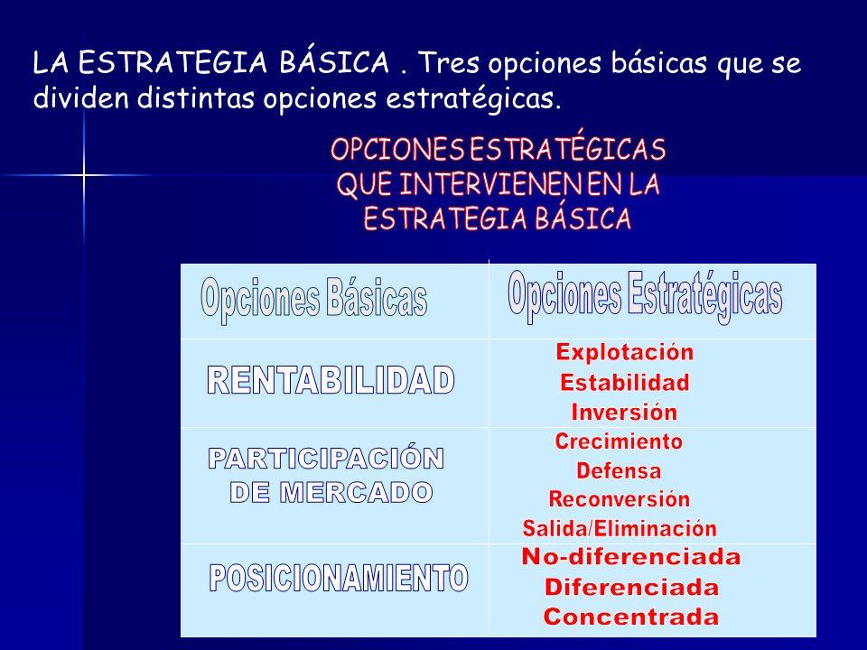 LA ESTRATEGIA BÁSICA. Tres opciones básicas que se dividen distintas opciones estratégicas.
