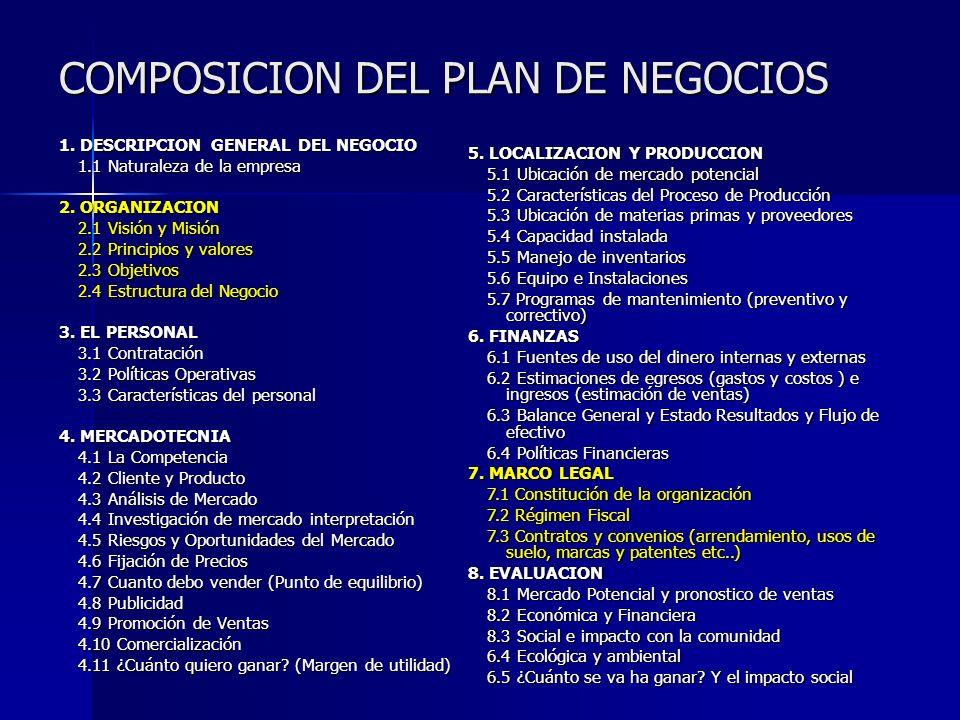 COMPOSICION DEL PLAN DE NEGOCIOS 1. DESCRIPCION GENERAL DEL NEGOCIO 1.1 Naturaleza de la empresa 2. ORGANIZACION 2.1 Visión y Misión 2.2 Principios y