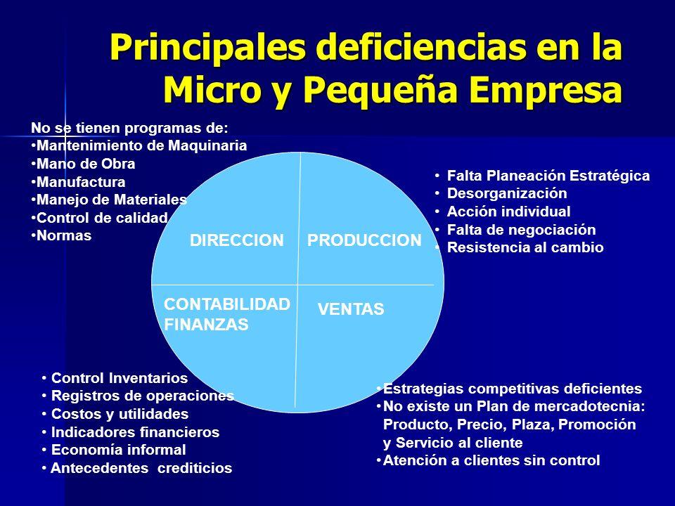 Principales deficiencias en la Micro y Pequeña Empresa DIRECCIONPRODUCCION CONTABILIDAD FINANZAS VENTAS Falta Planeación Estratégica Desorganización A