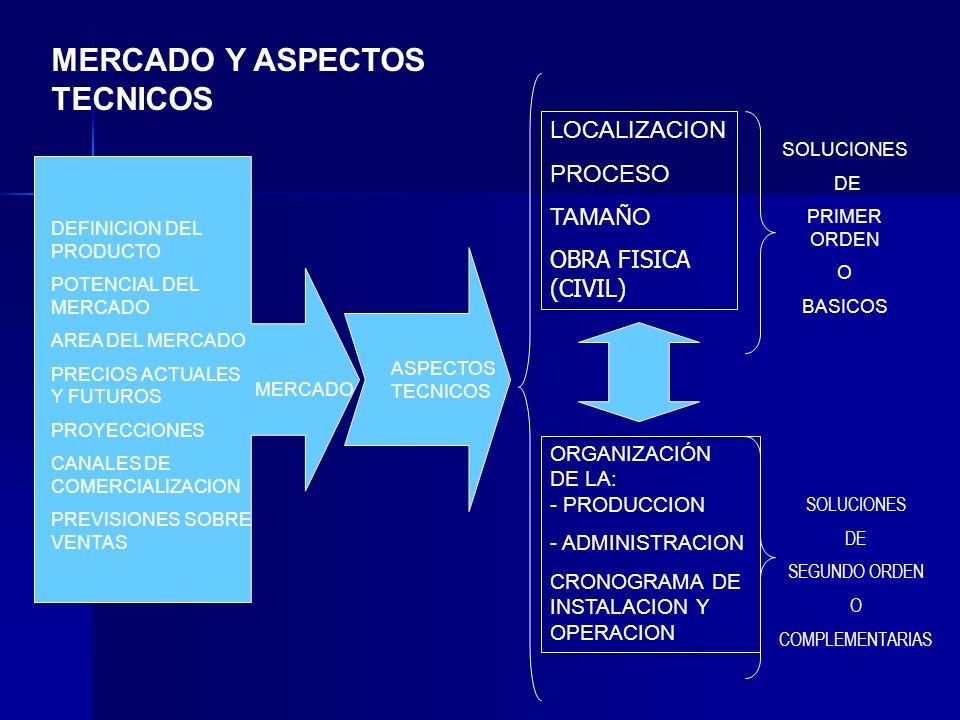LOCALIZACION PROCESO TAMAÑO OBRA FISICA (CIVIL) ORGANIZACIÓN DE LA: - PRODUCCION - ADMINISTRACION CRONOGRAMA DE INSTALACION Y OPERACION MERCADO Y ASPE