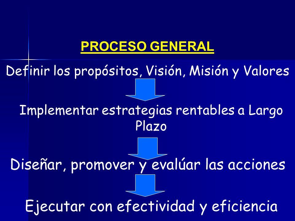 PROCESO GENERAL Definir los propósitos, Visión, Misión y Valores Implementar estrategias rentables a Largo Plazo Diseñar, promover y evalúar las accio