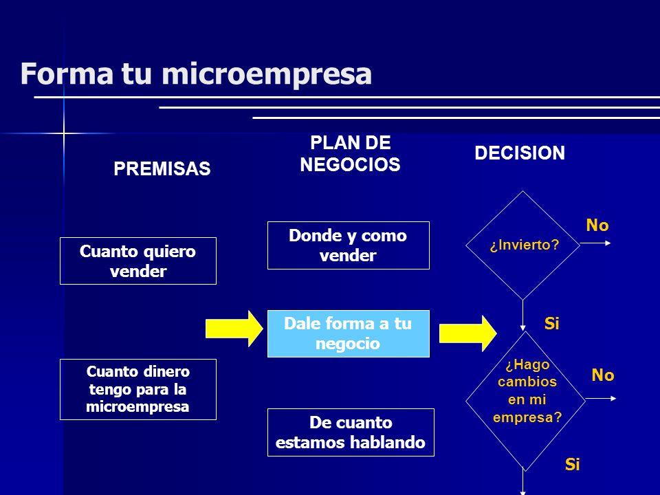 Forma tu microempresa PREMISAS PLAN DE NEGOCIOS DECISION ¿Invierto? ¿ Hago cambios en mi empresa? Si No Cuanto quiero vender Cuanto dinero tengo para