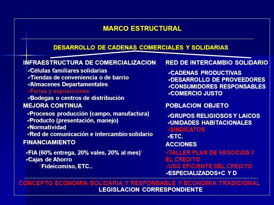 DESARROLLO DE CADENAS COMERCIALES Y SOLIDARIAS MARCO ESTRUCTURAL LEGISLACION CORRESPONDIENTE INFRAESTRUCTURA DE COMERCIALIZACION Células familiares so