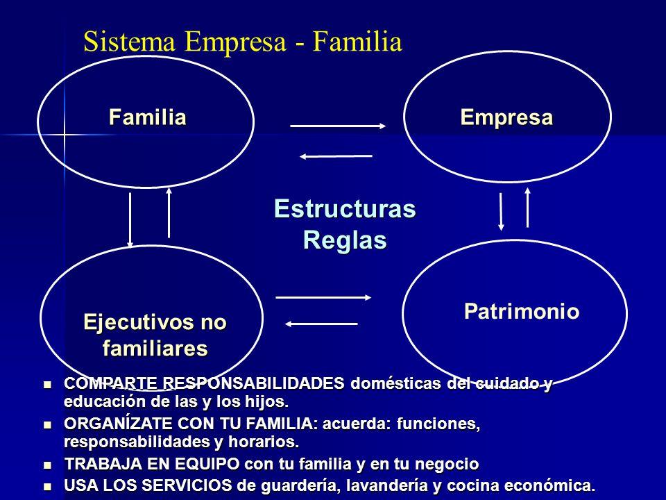 EstructurasReglasEstructurasReglas FamiliaEmpresa Patrimonio Sistema Empresa - Familia COMPARTE RESPONSABILIDADES domésticas del cuidado y educación d