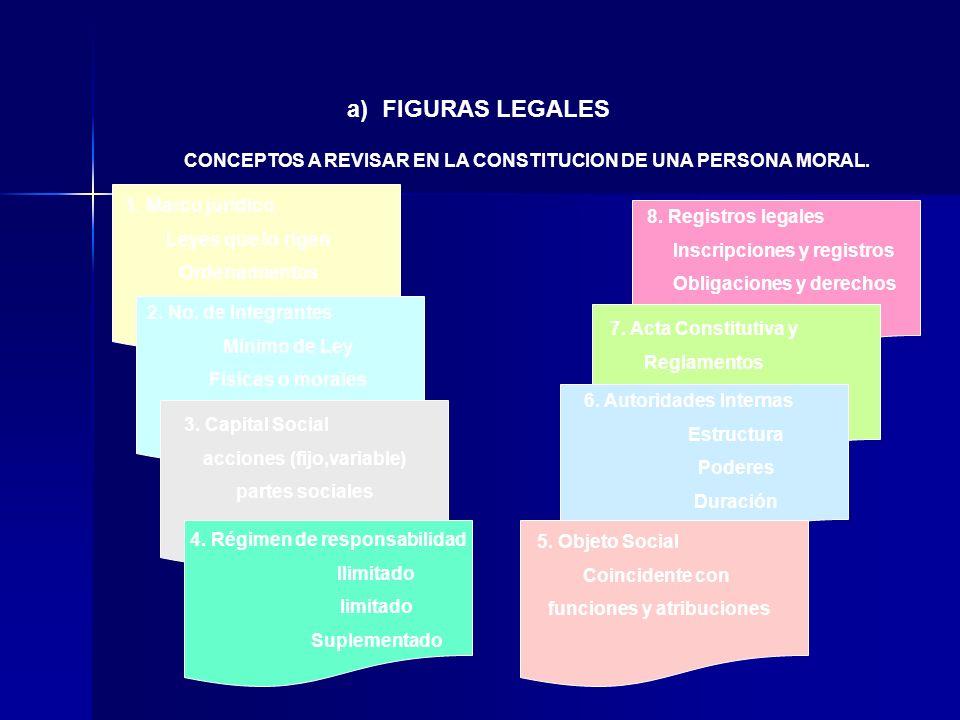 1. Marco jurídico Leyes que lo rigen Ordenamientos 2. No. de Integrantes Mínimo de Ley Físicas o morales 3. Capital Social acciones (fijo,variable) pa