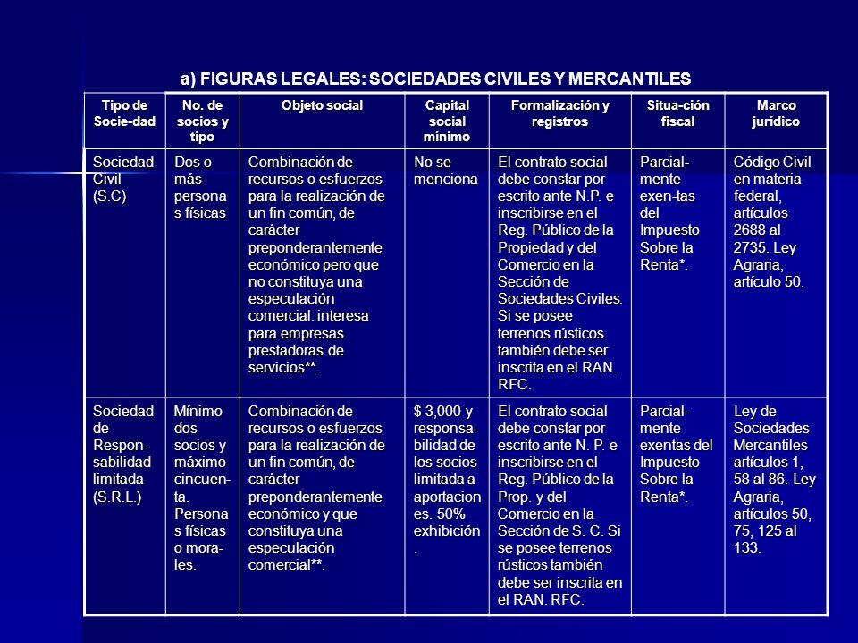 a) FIGURAS LEGALES: SOCIEDADES CIVILES Y MERCANTILES Tipo de Socie-dad No. de socios y tipo Objeto social Capital social mínimo Formalización y regist
